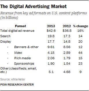 The Digital Advertising Market