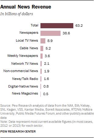 Annual News Revenue