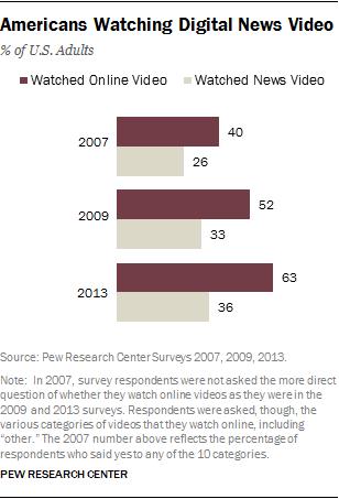 Americans Watching Digital News Video