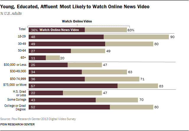 Young, Educated, Affluent Most Likely to Watch Online News Video