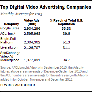 Top Digital Video Advertising Companies