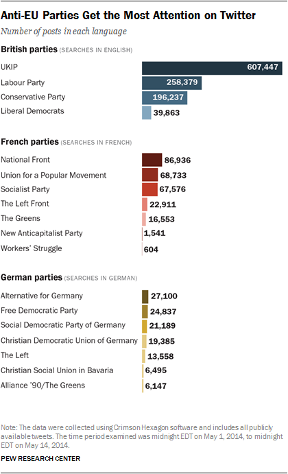 Anti-EU Parties Get The Most Attention on Twitter