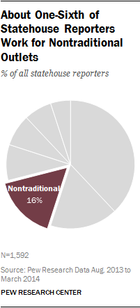 About One-Sixth of Statehouse Reporters Work for Nontraditional Outlets