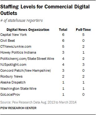 Staffing Levels for Commercial Digital Outlets
