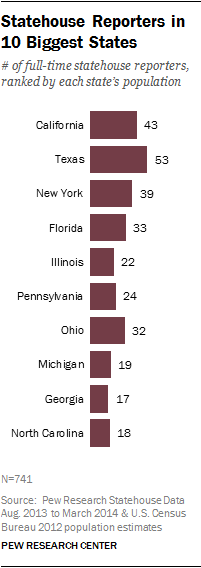 Statehouse Reporters in 10 Biggest States