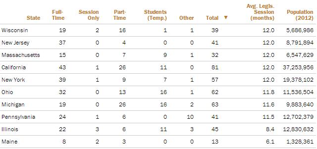 Longest Average Legislative Sessions