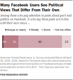 Many Facebook Users See Political Views That Differ From Their Own