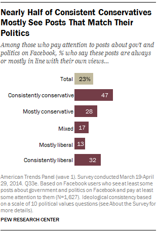 Nearly Half of Consistent Conservatives Mostly See Posts That Match Their Politics