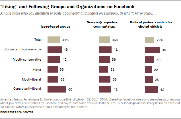 """Liking"" and Following Groups and Organizations on Facebook"