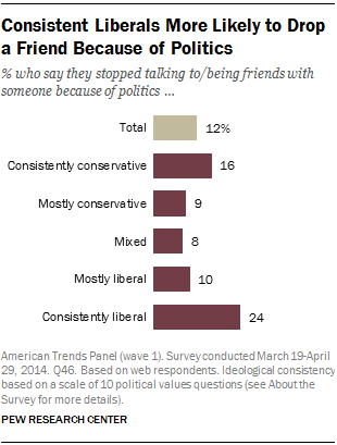 Consistent Liberals More Likely to Drop a Friend Because of Politics