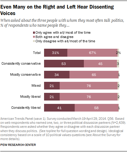 Even Many on the Right and Left Hear Dissenting Voices