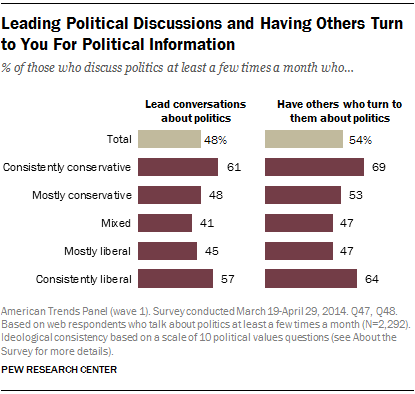 Leading Political Discussions and Having Others Turn to You For Political Information