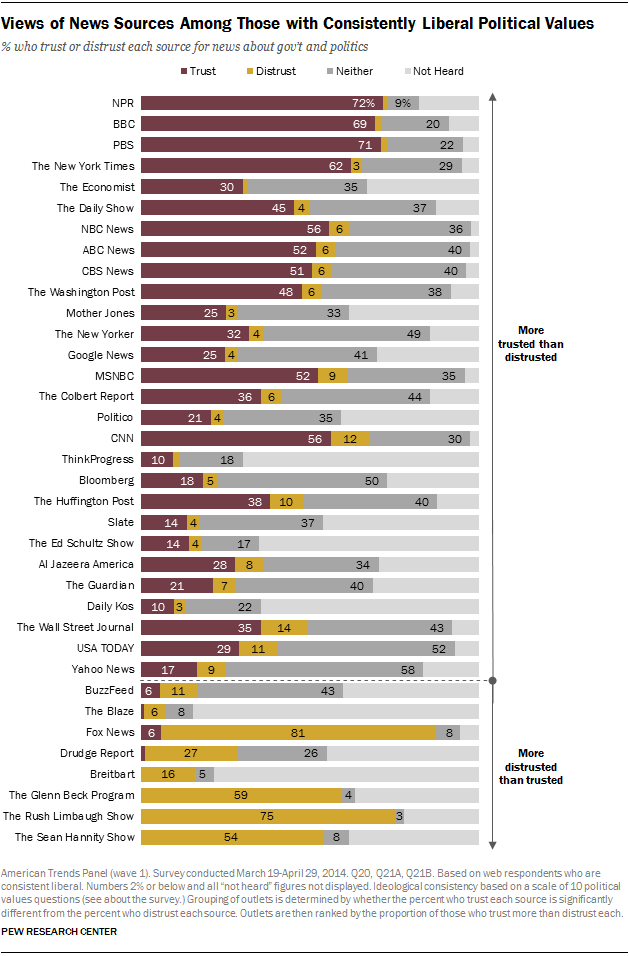 Views of News Sources Among Those with Consistently Liberal Political Values