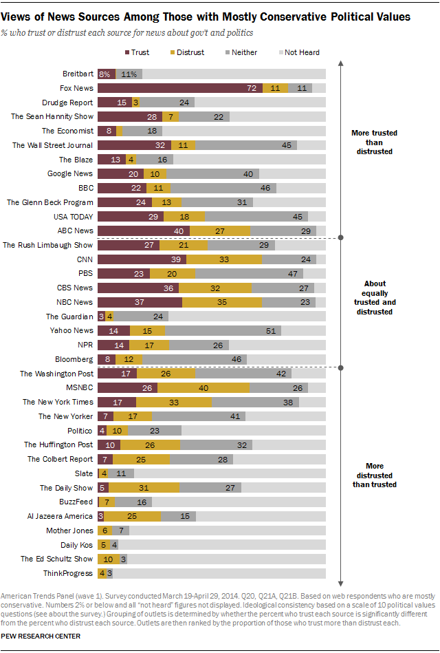 Views of News Sources Among Those with Mostly Conservative Political Values