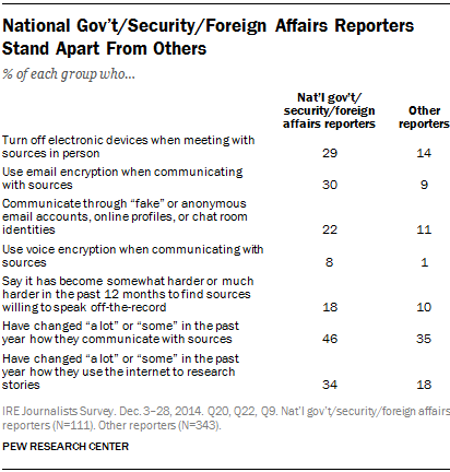 National Gov't/Security/Foreign Affairs Reporters Stand Apart From Others