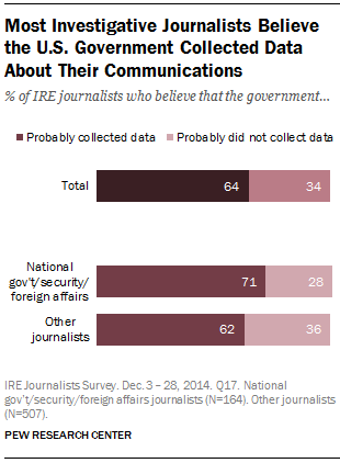 Most Investigative Journalists Believe the U.S. Government Collected Data About Their Communications