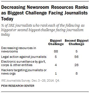 Decreasing Newsroom Resources Ranks as Biggest Challenge Facing Journalists Today