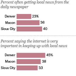 Local news in a digital age