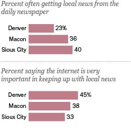 Local news in a digital age