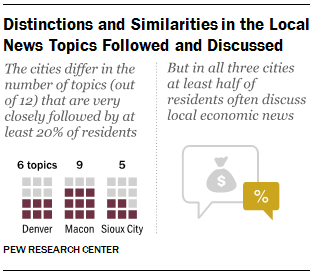 Distinctions and Similarities in the Local News Topics Followed and Discussed