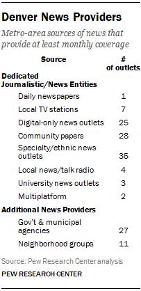 Denver News Providers