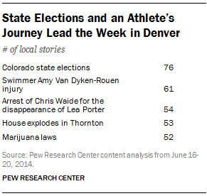 State Elections and an Athlete's Journey Lead the Week in Denver