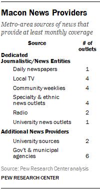 Macon News Providers