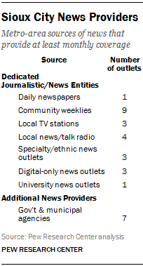 Sioux City News Providers
