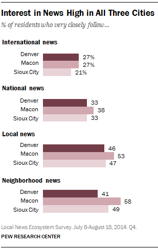 Interest in News High in All Three Cities