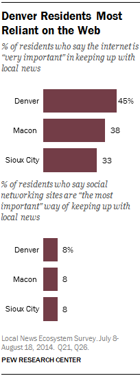 Denver Residents Most Reliant on the Web