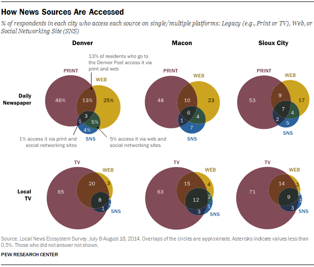 How News Sources Are Accessed