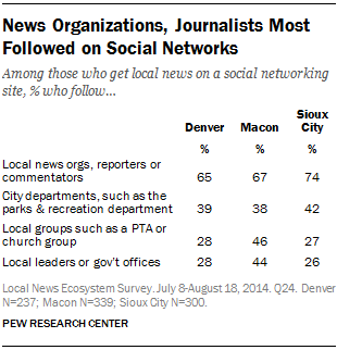 News Organizations, Journalists Most Followed on Social Networks