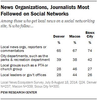 News Organizations, Journalists Most Followed on Social Networks