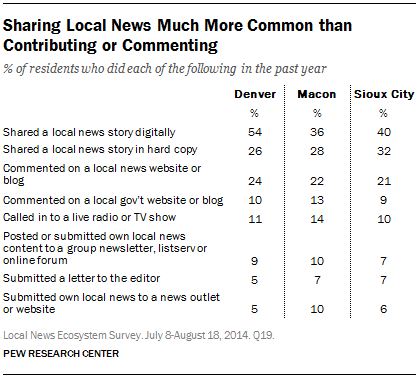 Sharing Local News Much More Common than Contributing or Commenting