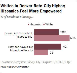 Whites in Denver Rate City Higher; Hispanics Feel More Empowered