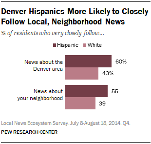 Denver Hispanics More Likely to Closely Follow Local, Neighborhood News