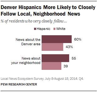 Denver Hispanics More Likely to Closely Follow Local, Neighborhood News