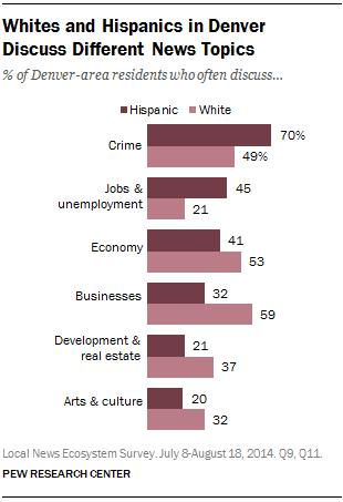 Whites and Hispanics in Denver Discuss Different News Topics