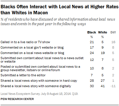 Blacks Often Interact with Local News at Higher Rates than Whites in Macon