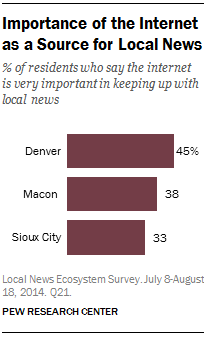 Importance of the Internet as a Source for Local News
