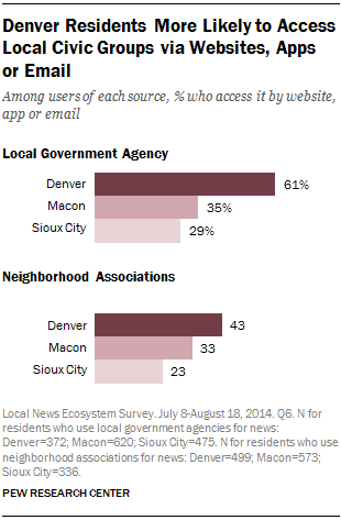 Denver Residents More Likely to Access Local Civic Groups via Websites, Apps or Email