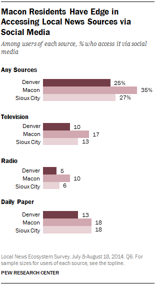 Macon Residents Have Edge in Accessing Local News Sources via Social Media