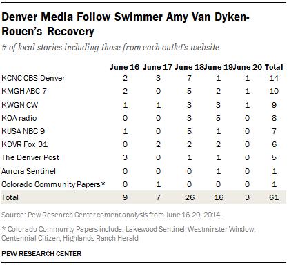 Denver Media Follow Swimmer Amy Van Dyken-Rouen's Recovery