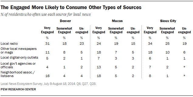 The Engaged More Likely to Consume Other Types of Sources