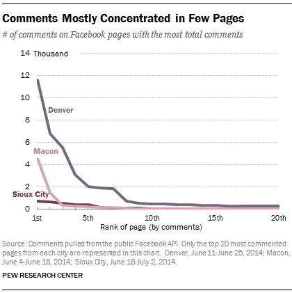 Comments Mostly Concentrated in Few Pages
