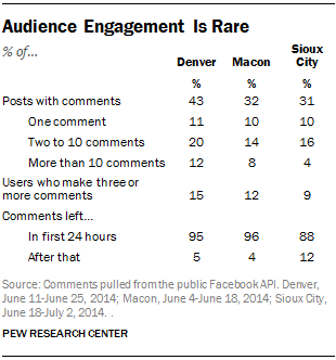 Audience Engagement Is Rare