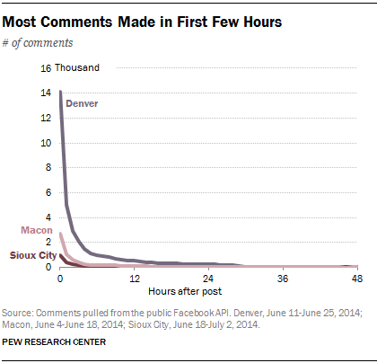 Most Comments Made in First Few Hours