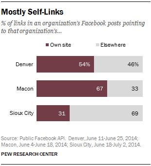 Mostly Self-Links