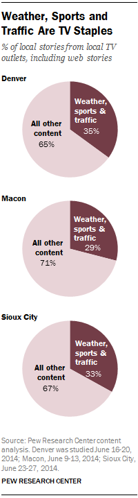 Weather, Sports and Traffic Are TV Staples