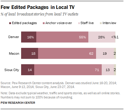 Few Edited Packages in Local TV